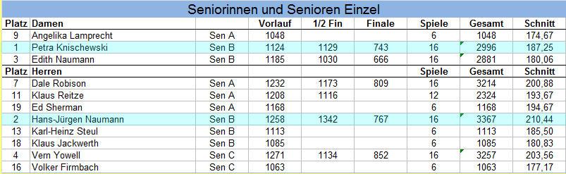 Ergebnisse Senioren Einzel