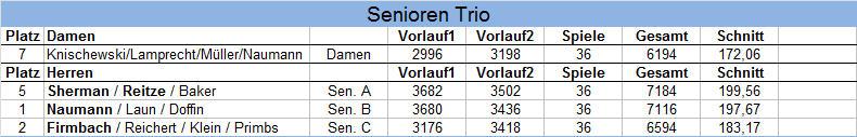 Ergebnisse HM Seniorentrios