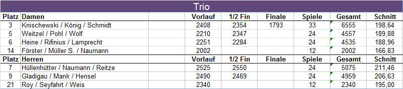 Ergebnisse HM Trio 2016