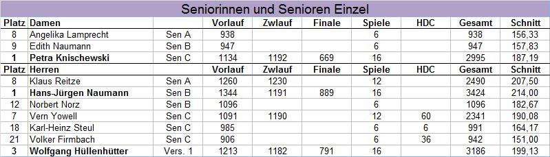 Ergebnisse der Blau-Gelben - HM Senioren Einzel 2017