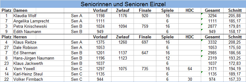 Ergebnisse HM Senioren