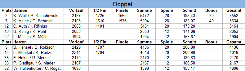 Ergebnisse HM Doppel