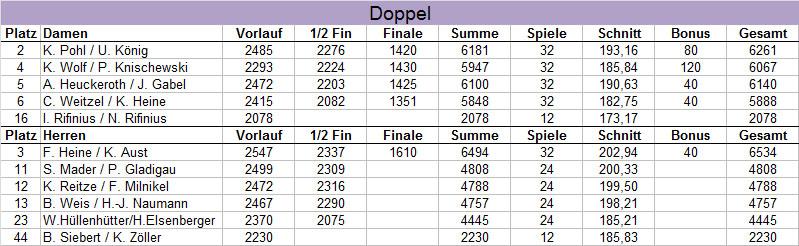 Ergebnisse der Blau-Gelben - HM Doppel 2017