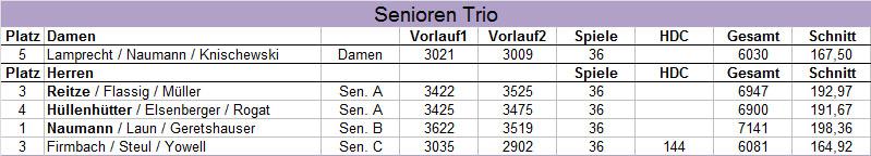 Ergebnisse der Blau-Gelben - HM Senioren Trio 2017