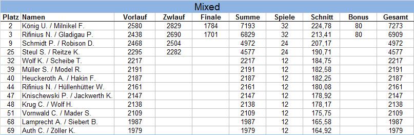 Ergebnisse HM Mixed