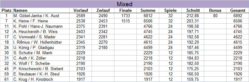 Ergebnisse der Blau-Gelben - HM Mixed 2017